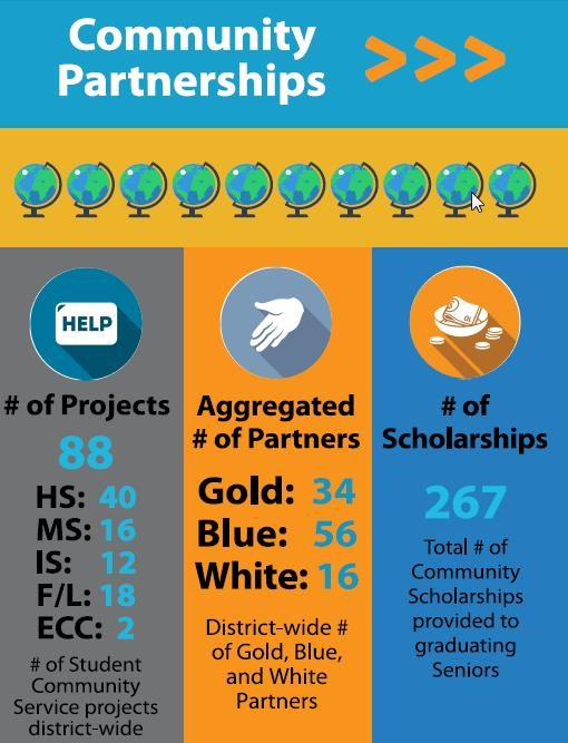 OFCS DISTRICT INFORGRAPHIC - COMMUNITY PARTNERSHIPS