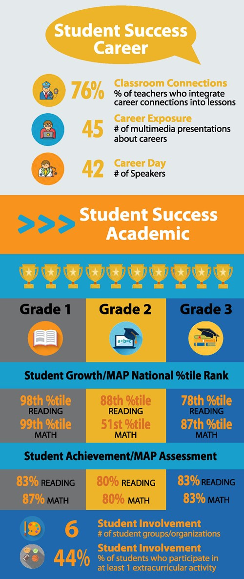 Falls-Lenox Local Scorecard - Student Success