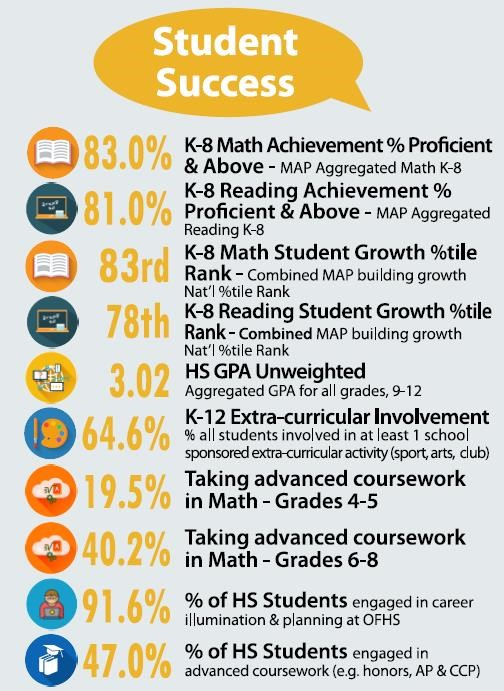 OFCS District Student Success Infographic