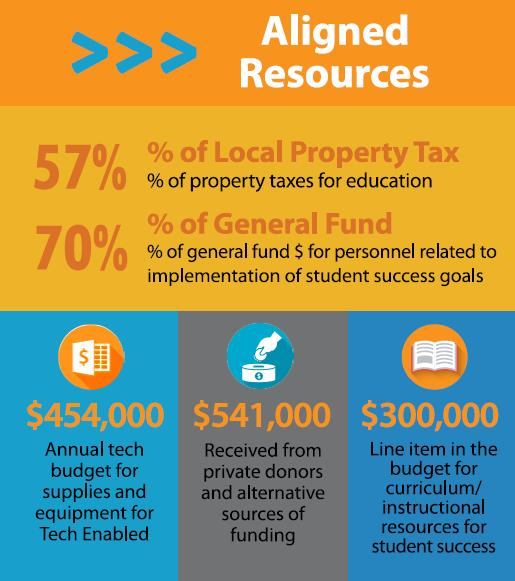 OFCS DISTRICT INFOGRAPHIC - ALIGNED REOURCES