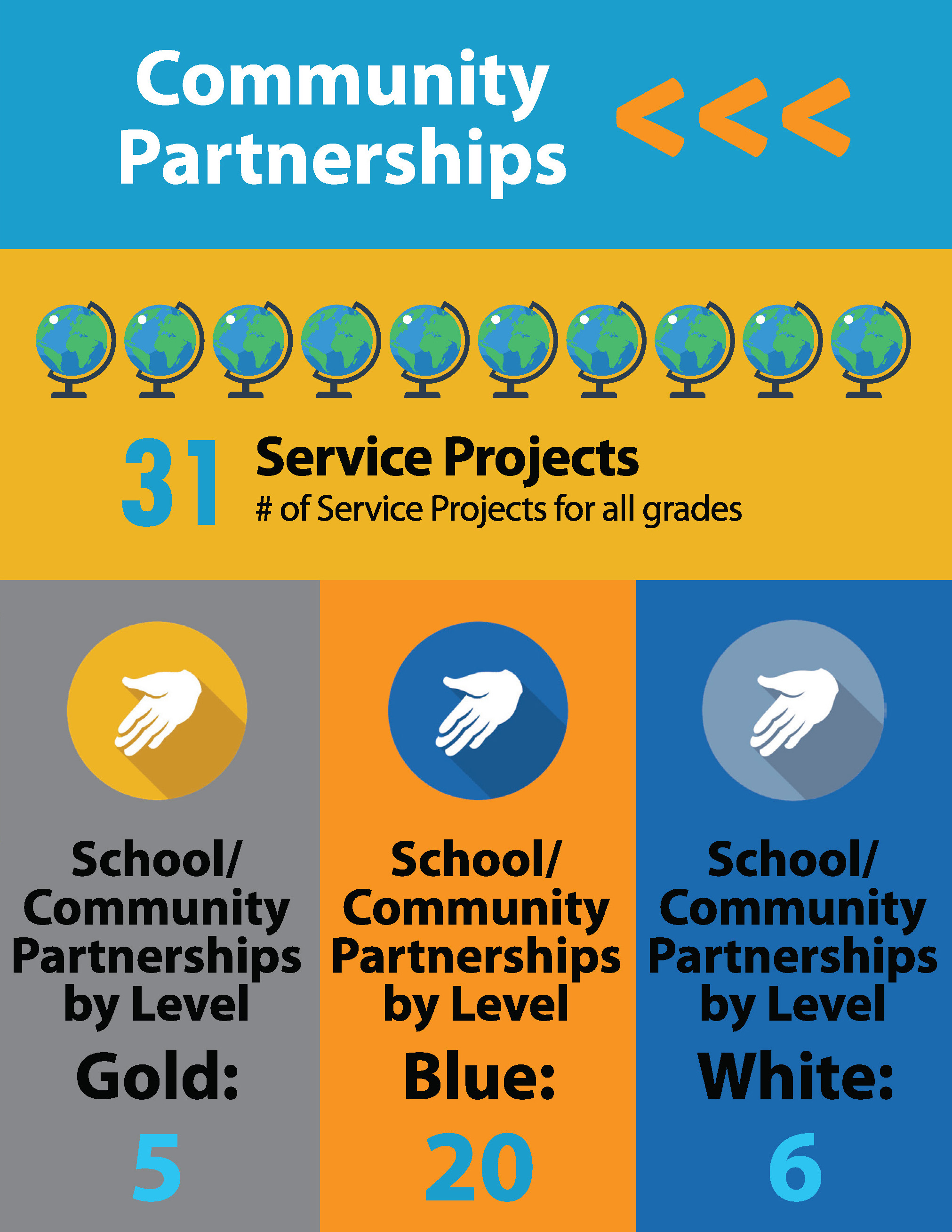 OFMS LOCAL SCORECARD - COMMUNITY PARTNERSHIPS
