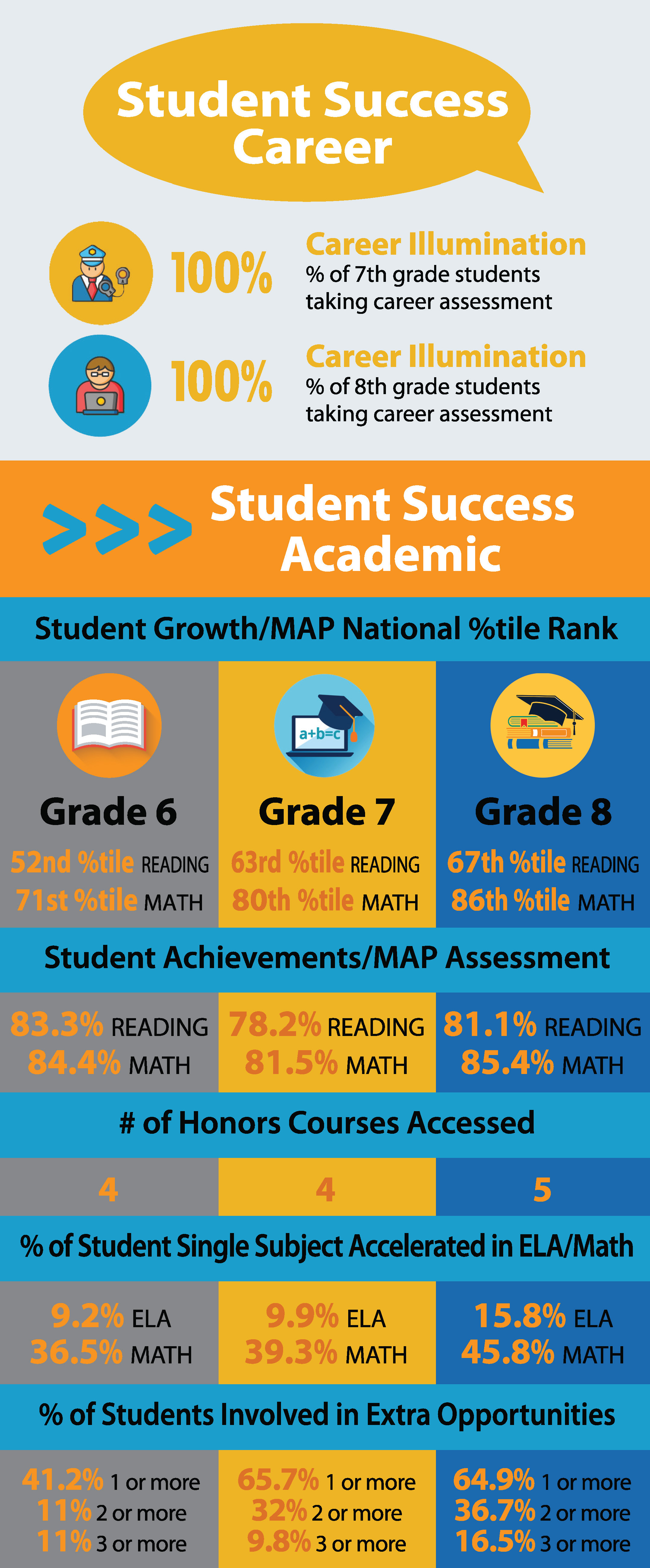 OFMS LOCAL SCORECARD - STUDENT SUCCESS