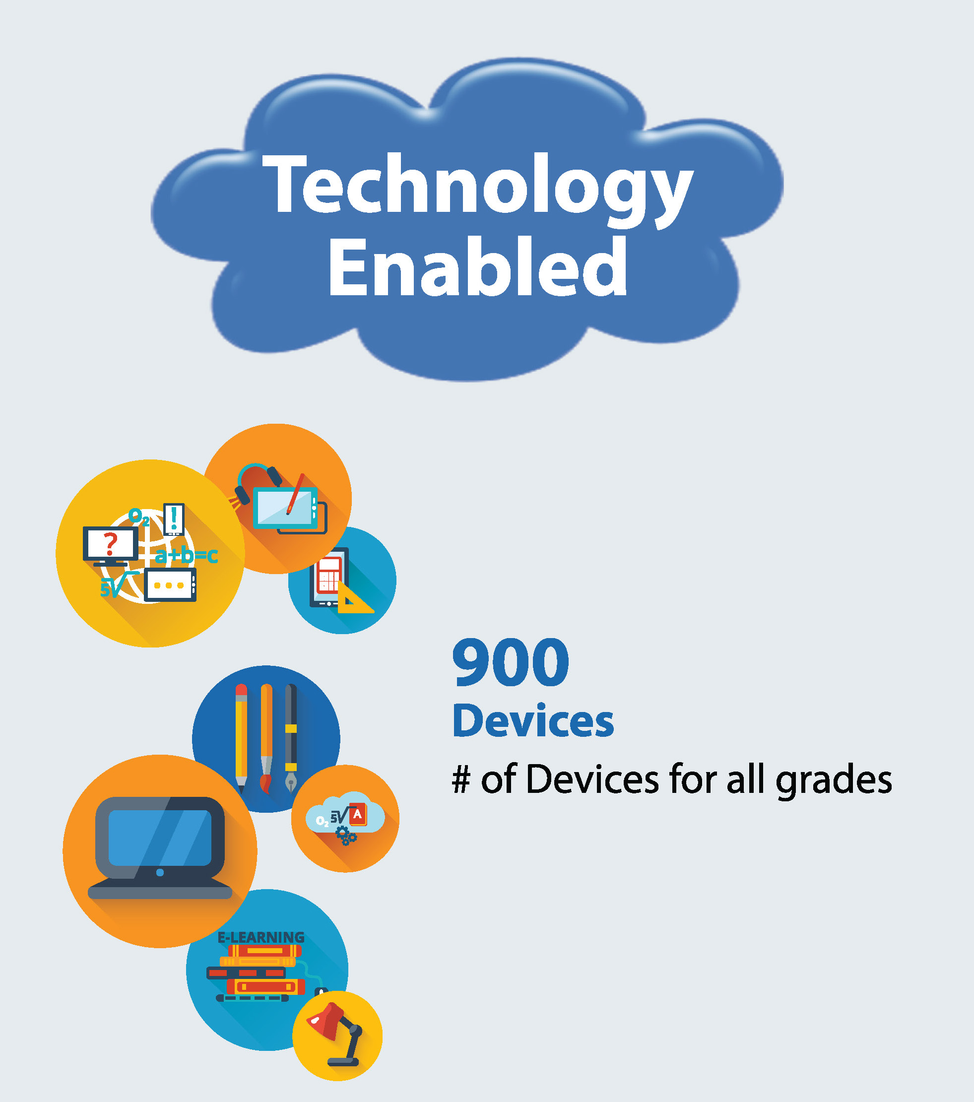 OFMS LOCAL SCORECARD - TECHNOLOGY ENABLED
