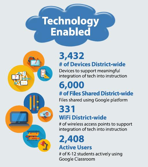 OFCS DISTRICT INFOGRAPHIC - TECHNOLOGY ENABLED